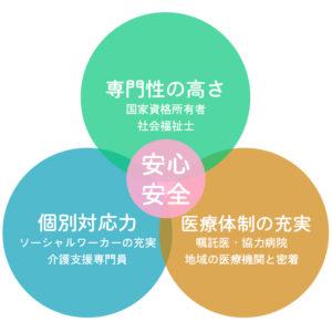 3つの専門性